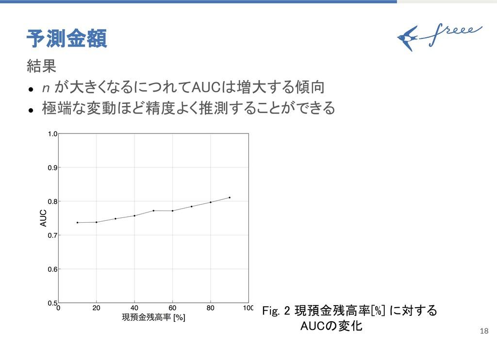 18 予測金額 結果 ● n が大きくなるにつれてAUCは増大する傾向 ● 極端な変動ほど精度...