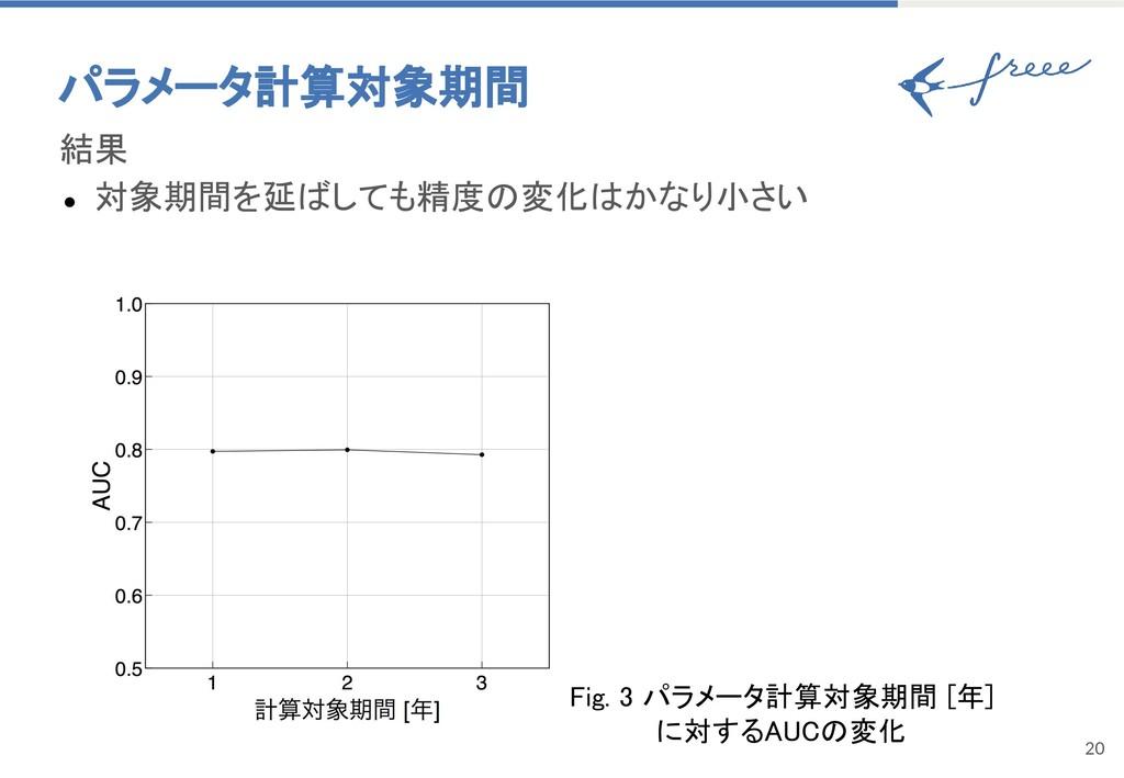 20 パラメータ計算対象期間 結果 ● 対象期間を延ばしても精度の変化はかなり小さい Fig....