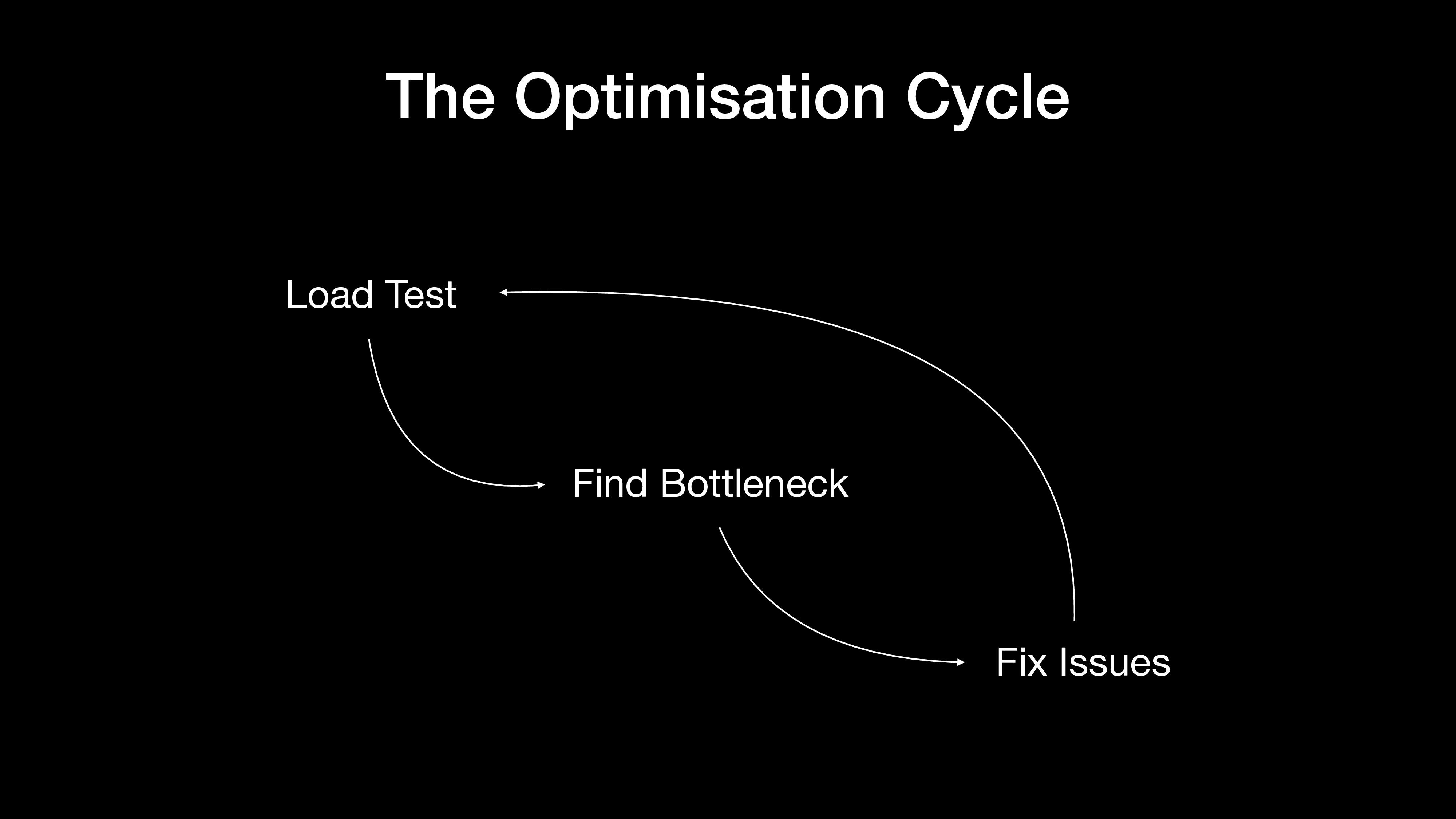 The Optimisation Cycle Load Test Find Bottlenec...