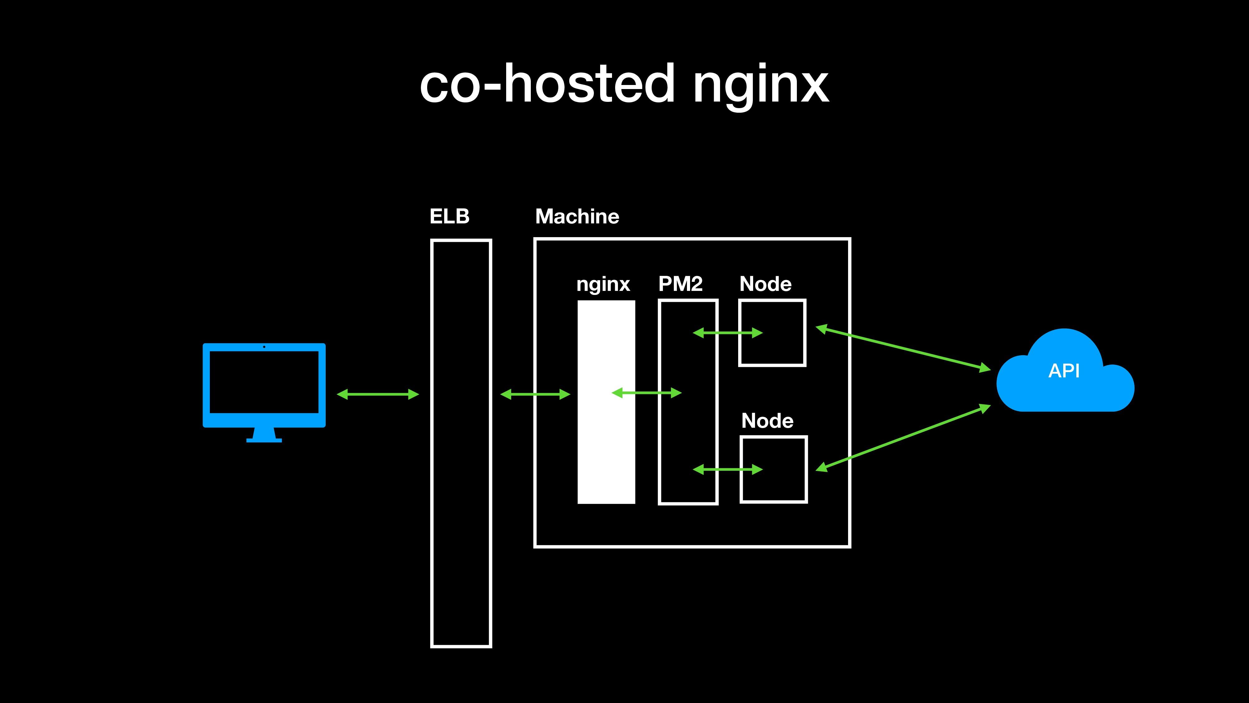 co-hosted nginx Machine Node Node PM2 nginx API...