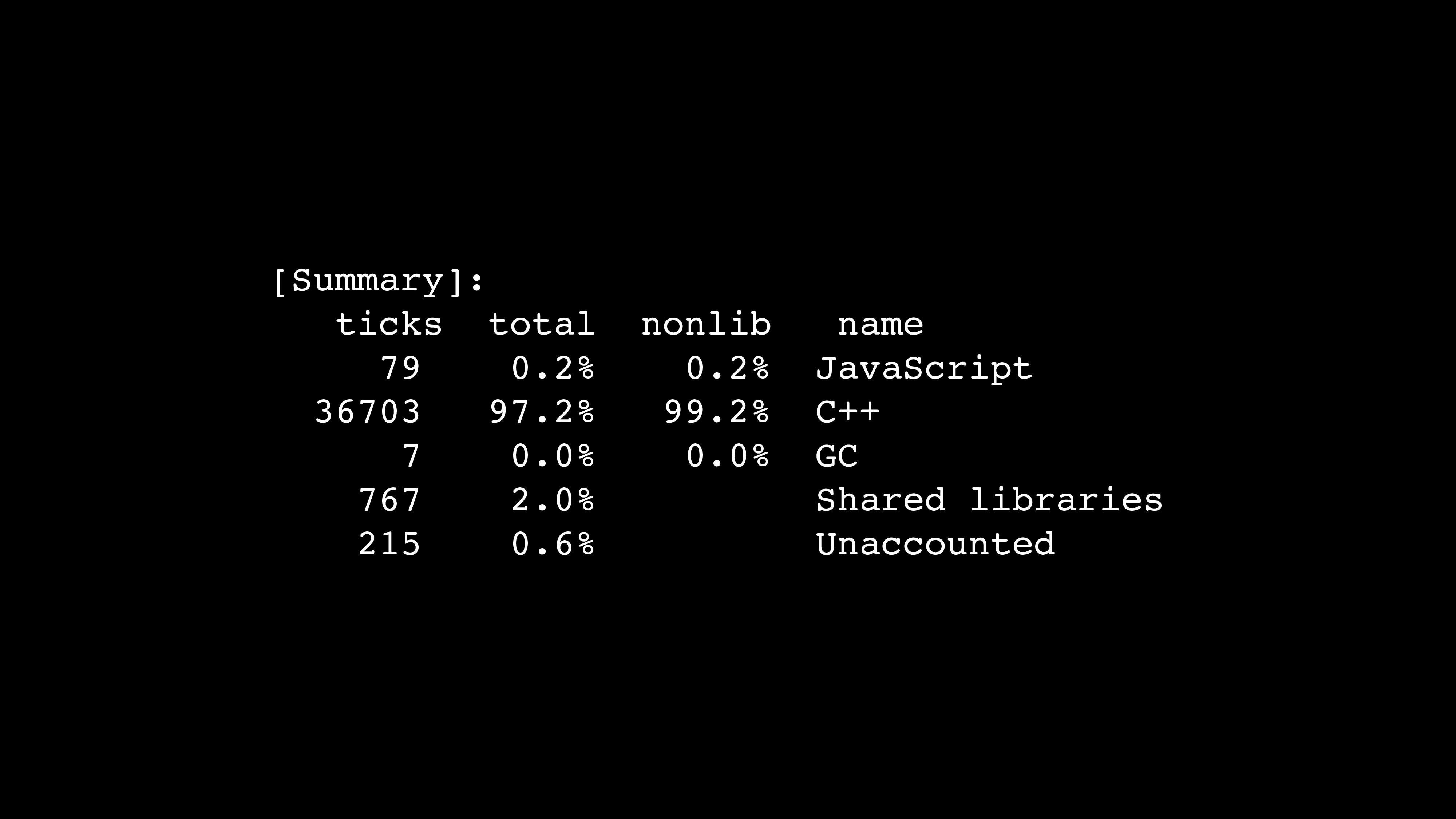 [Summary]: ticks total nonlib name 79 0.2% 0.2%...