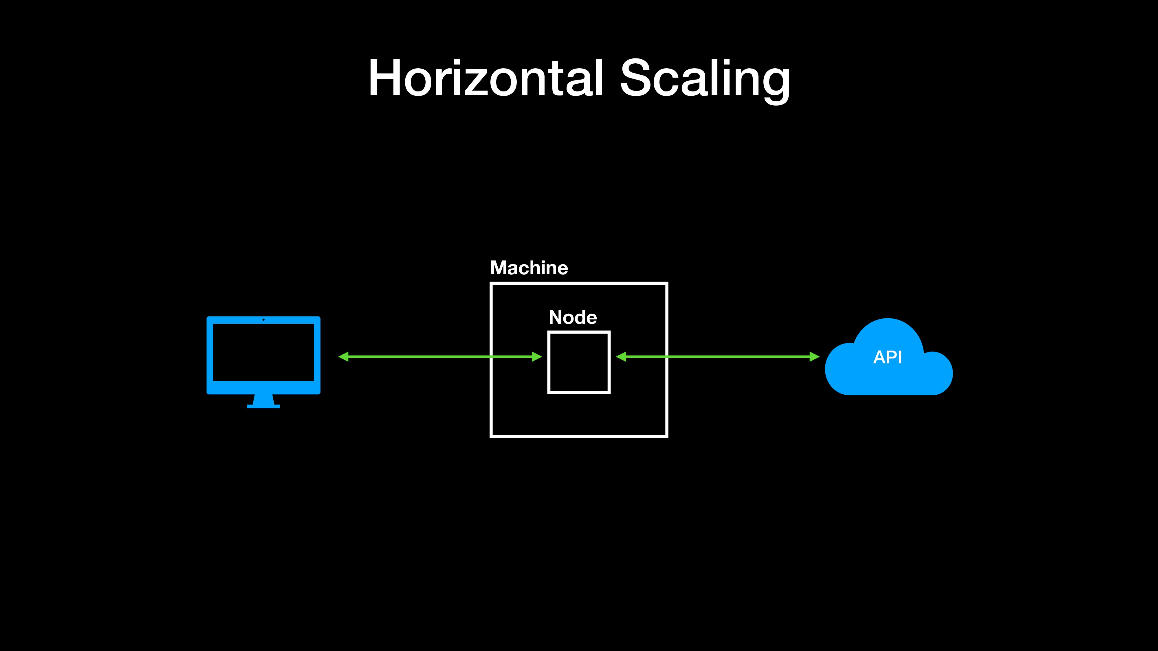 Horizontal Scaling Machine Node API