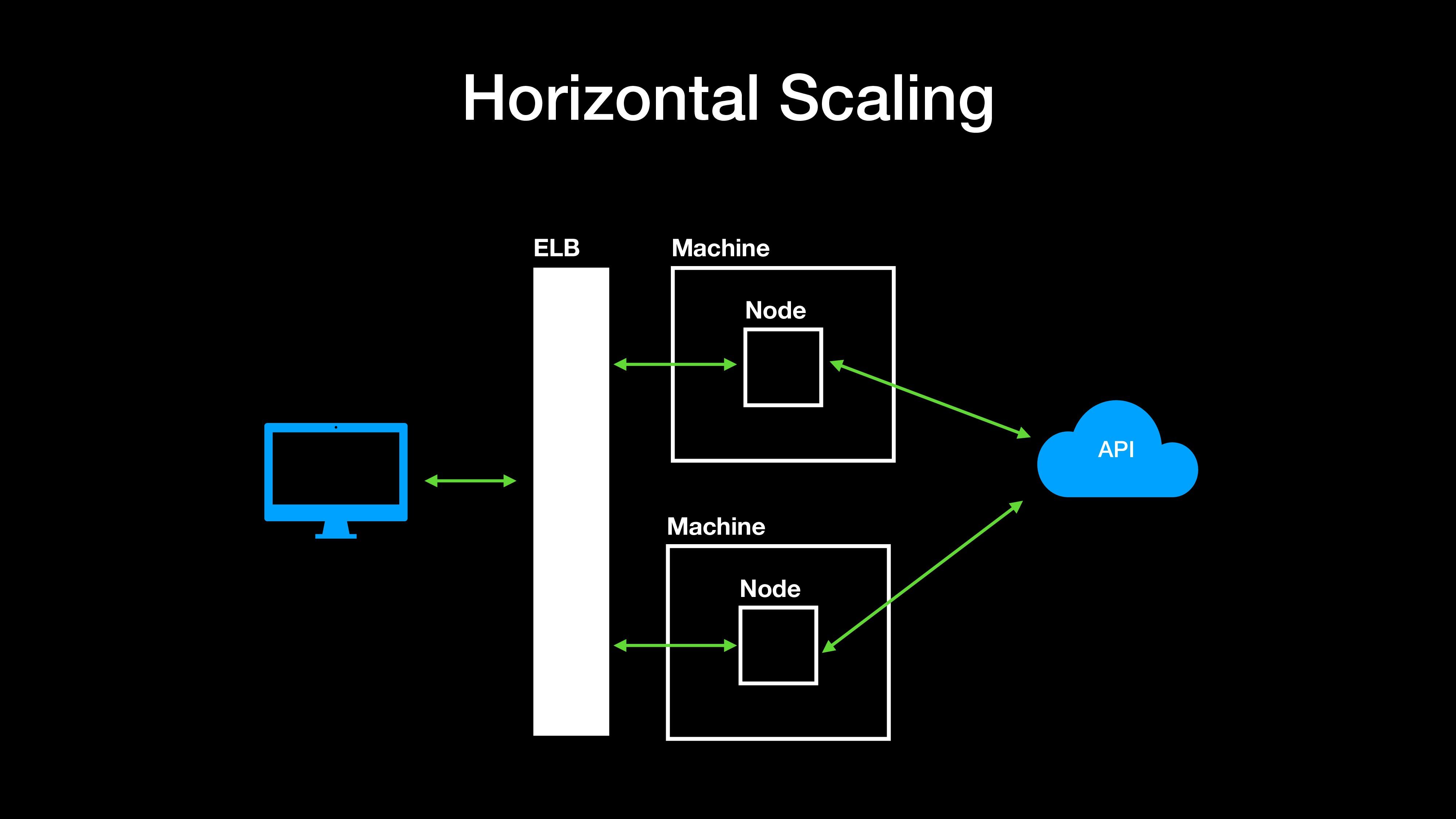 Horizontal Scaling Machine Node API Machine Nod...