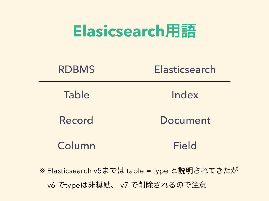 Elasicsearch༻ޠ RDBMS Table Record Column Elasti...