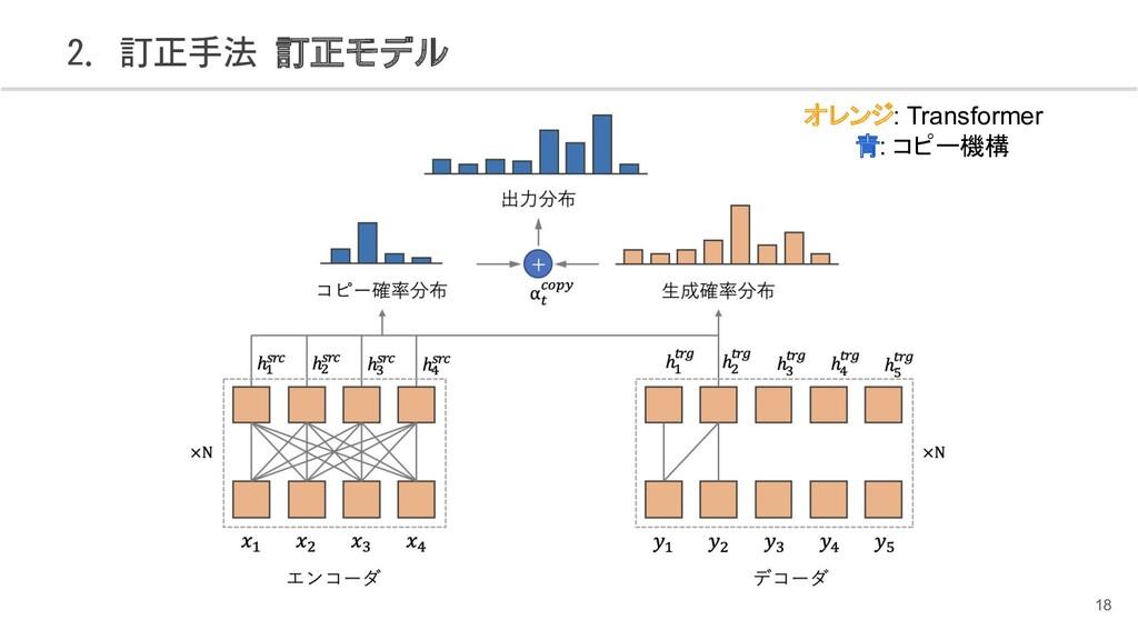 2. 訂正手法 訂正モデル 18 オレンジ: Transformer    青: コピー機構