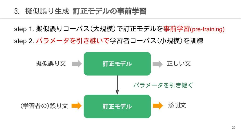 3. 擬似誤り生成 訂正モデルの事前学習 訂正モデル step 1. 擬似誤りコーパス(大規模...