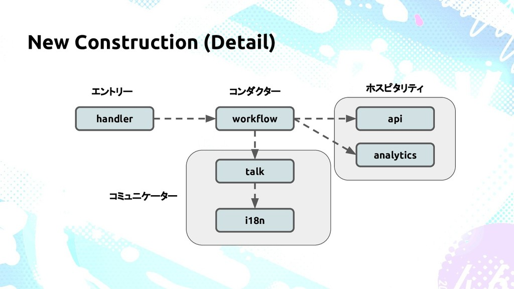 New Construction (Detail) handler workflow talk...