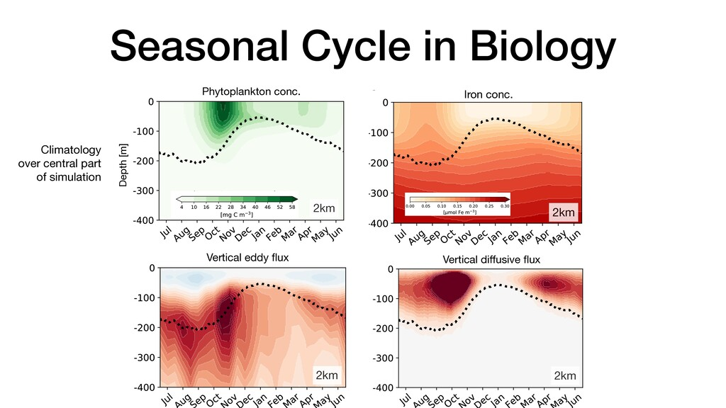 Seasonal Cycle in Biology a f e d c b 2km Depth...