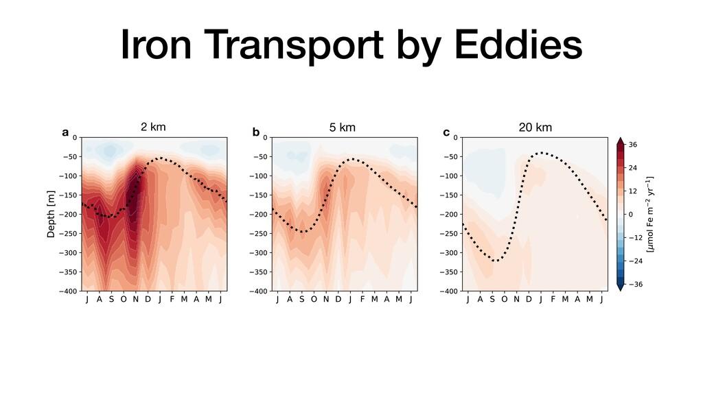 Iron Transport by Eddies Figure S5. Time-depth ...