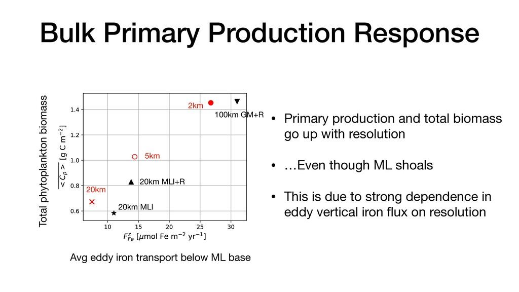 Bulk Primary Production Response • Primary prod...