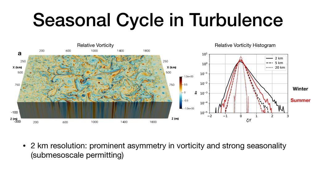 Seasonal Cycle in Turbulence • 2 km resolution:...