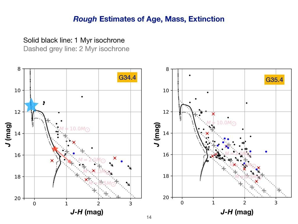 Rough Estimates of Age, Mass, Extinction J-H (m...