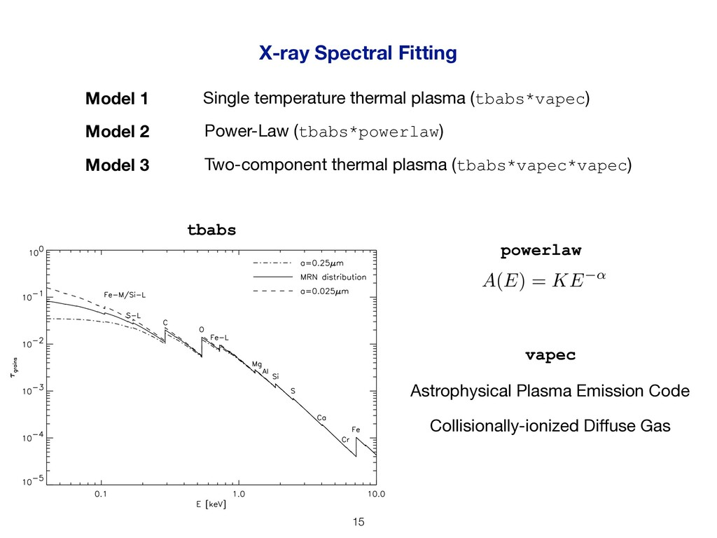 X-ray Spectral Fitting Model 1 Model 2 Model 3 ...