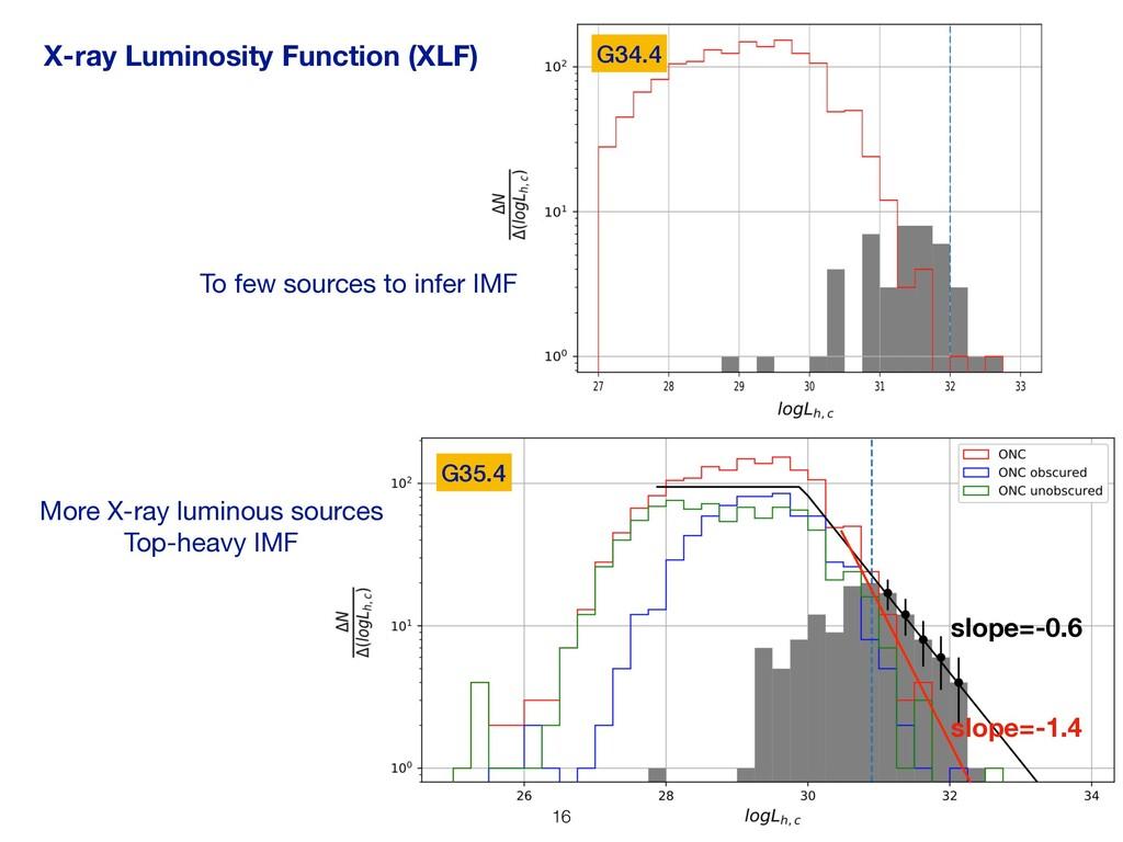 X-ray Luminosity Function (XLF) G35.4 G34.4 !16...