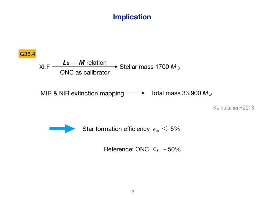 Implication XLF LX — M relation ONC as calibrat...