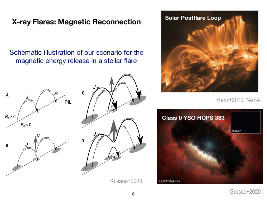 X-ray Flares: Magnetic Reconnection Grosso+2020...