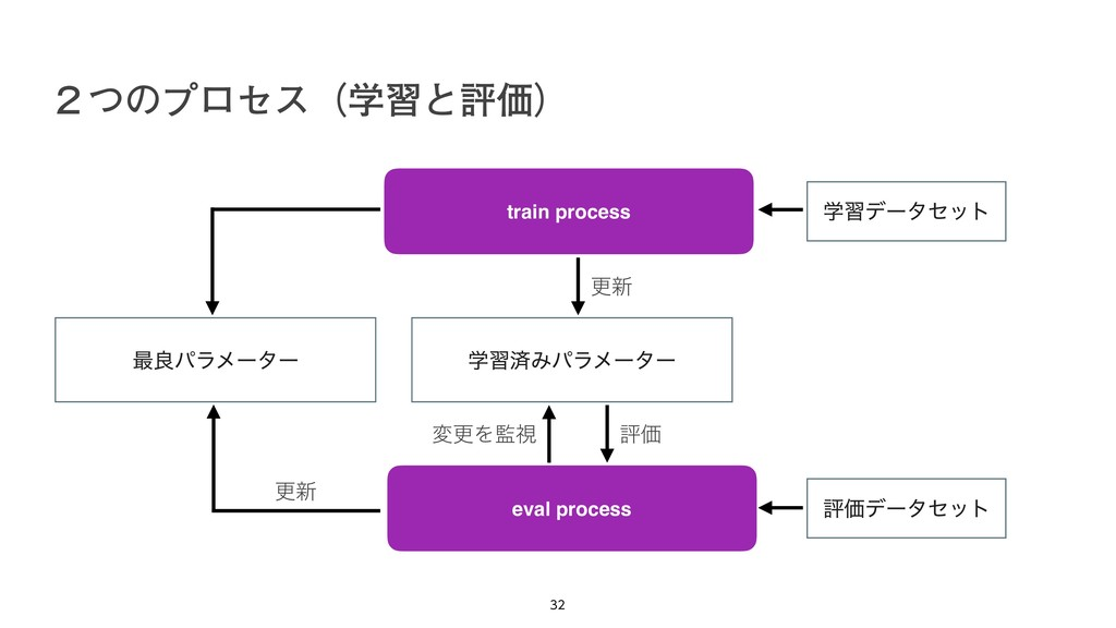̎ͭͷϓϩηεʢֶशͱධՁʣ   train process eval process ...