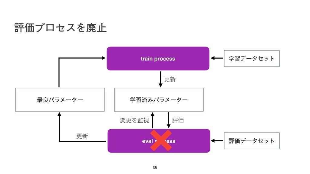ධՁϓϩηεΛഇࢭ   train process eval process ֶशࡁΈύ...