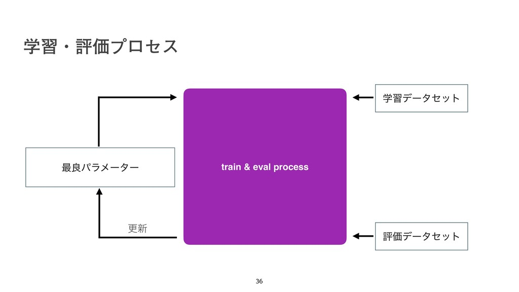 ֶशɾධՁϓϩηε   train & eval process ֶशσʔληοτ ධՁ...