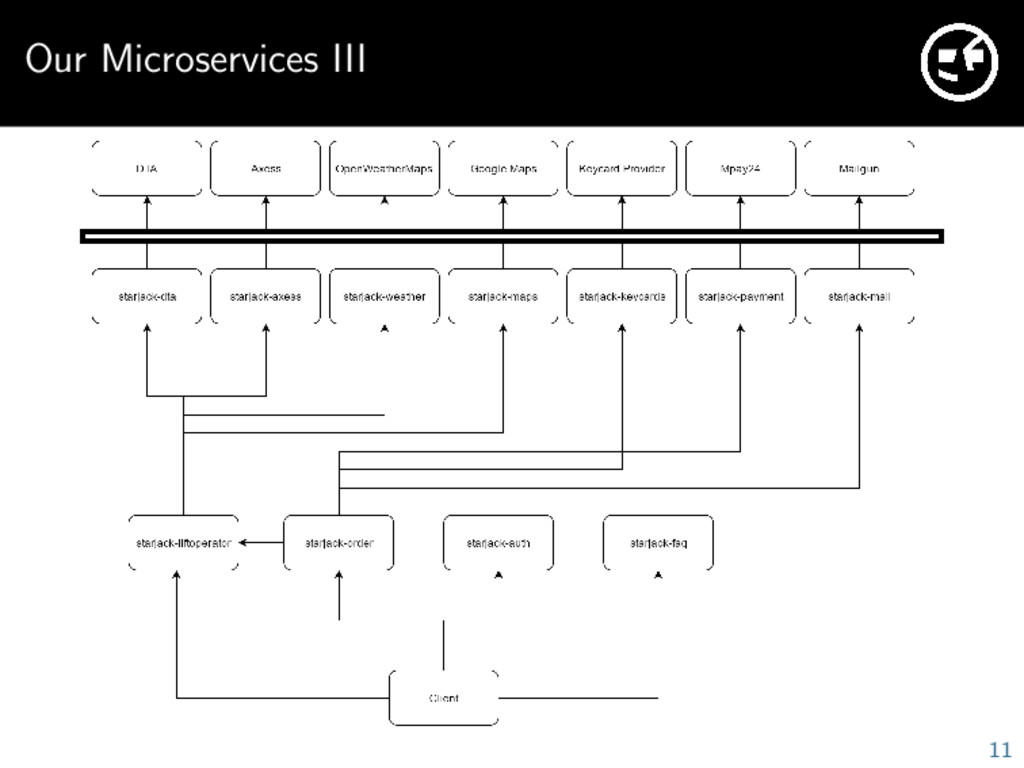 Our Microservices III 11