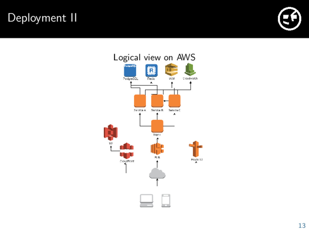 Deployment II Logical view on AWS 13