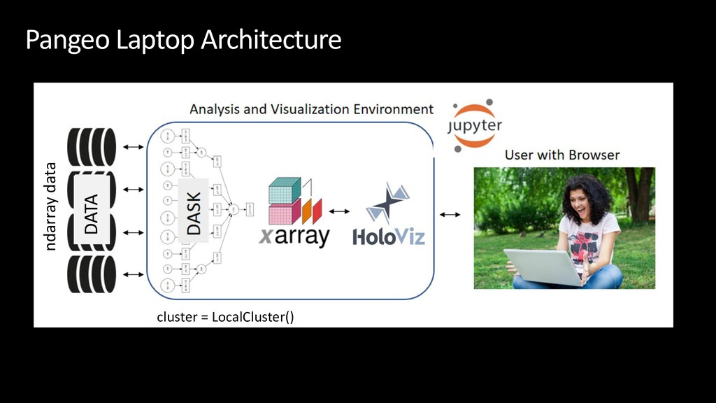 Pangeo Laptop Architecture DATA ndarray data cl...