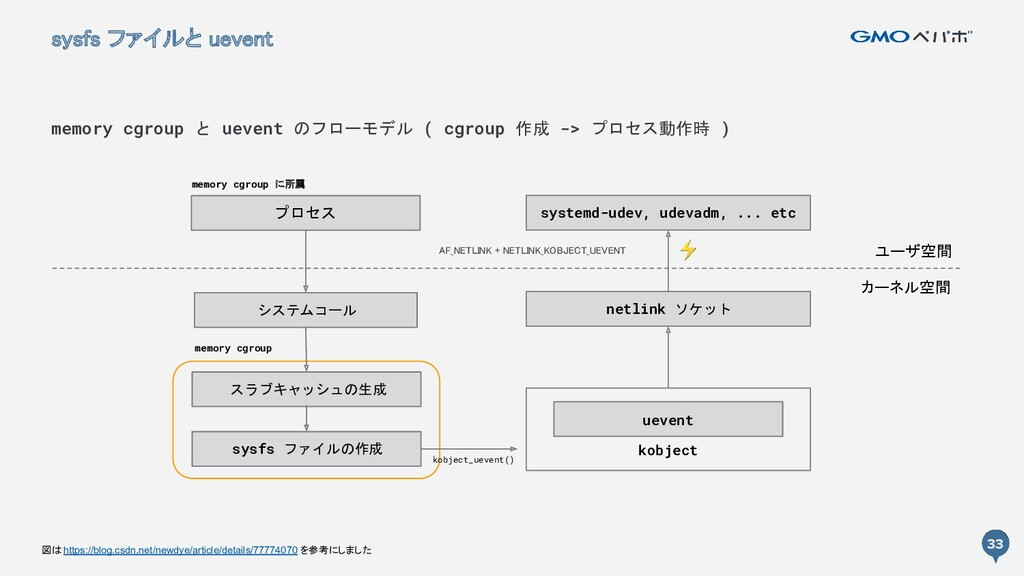33 kobject 33 sysfs ファイルと uevent memory cgroup...