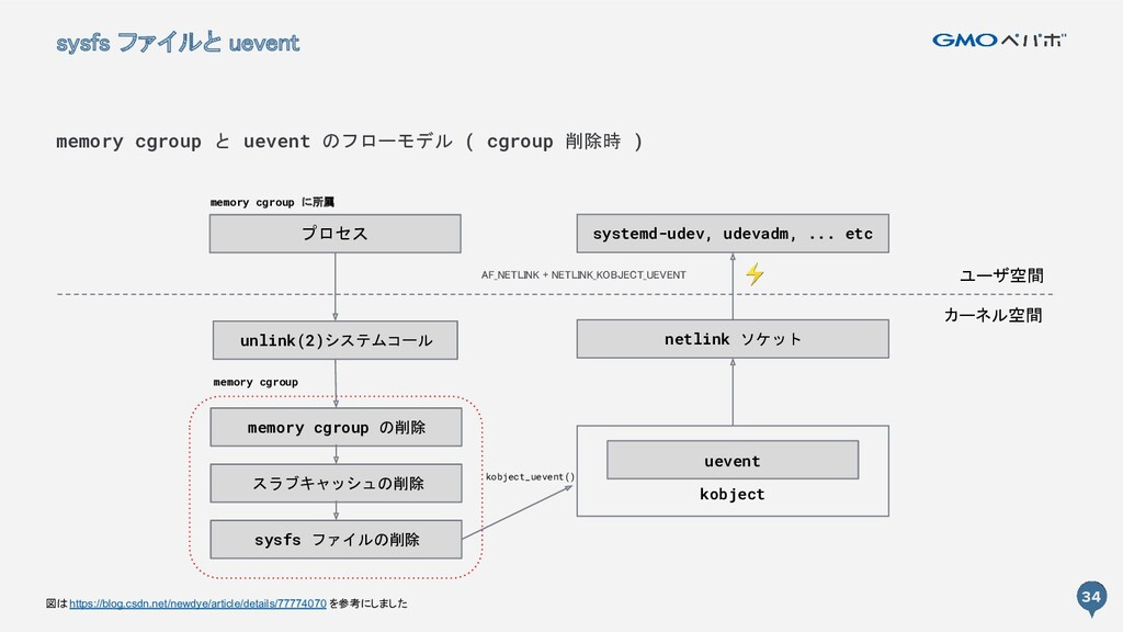 34 kobject 34 sysfs ファイルと uevent memory cgroup...