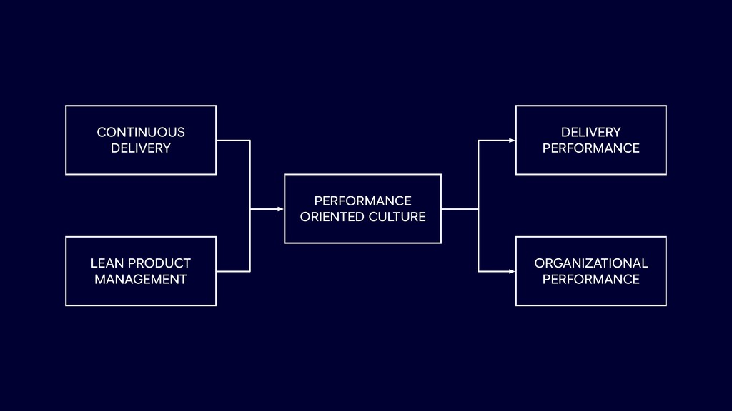 CONTINUOUS DELIVERY PERFORMANCE ORIENTED CULTUR...