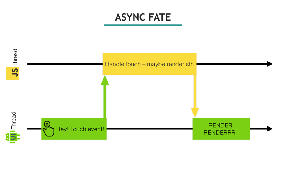 ASYNC FATE Thread Thread UI Hey! Touch event! H...