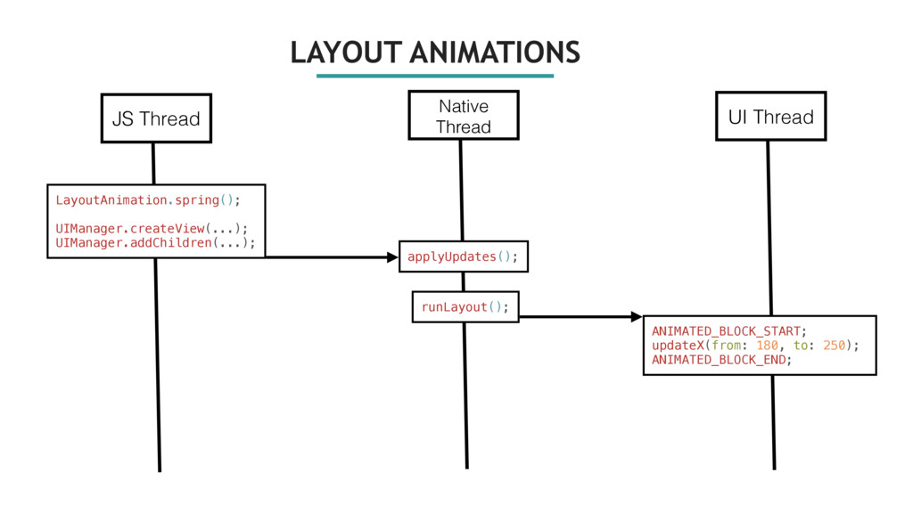 LAYOUT ANIMATIONS JS Thread LayoutAnimation.spr...