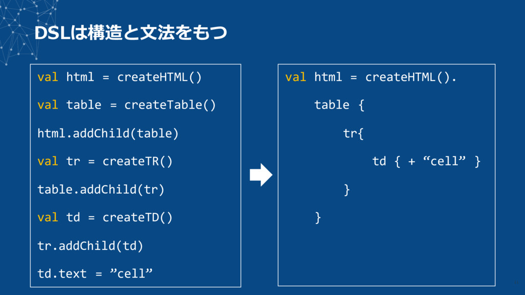 DSLは構造と⽂法をもつ val html = createHTML() val table ...