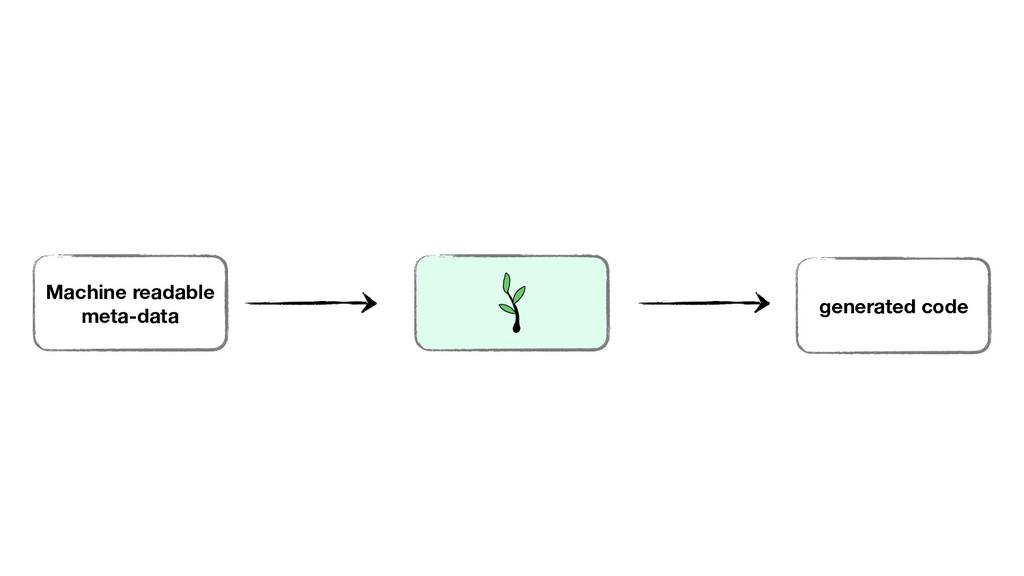 Machine readable meta-data generated code