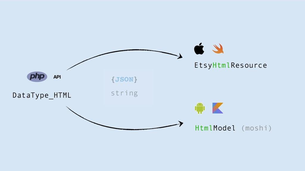 DataType_HTML HtmlModel (moshi) EtsyHtmlResourc...