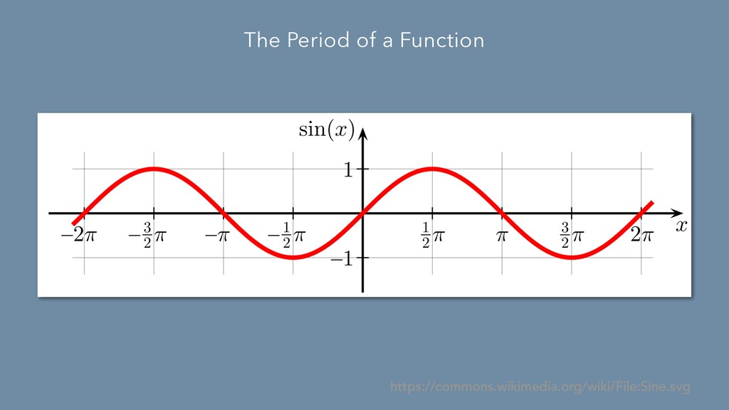 The Period of a Function https://commons.wikime...