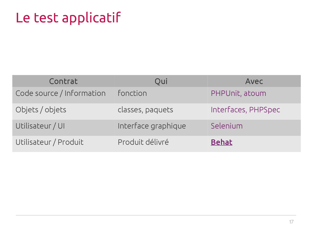 17 Le test applicatif Contrat Qui Avec Code sou...