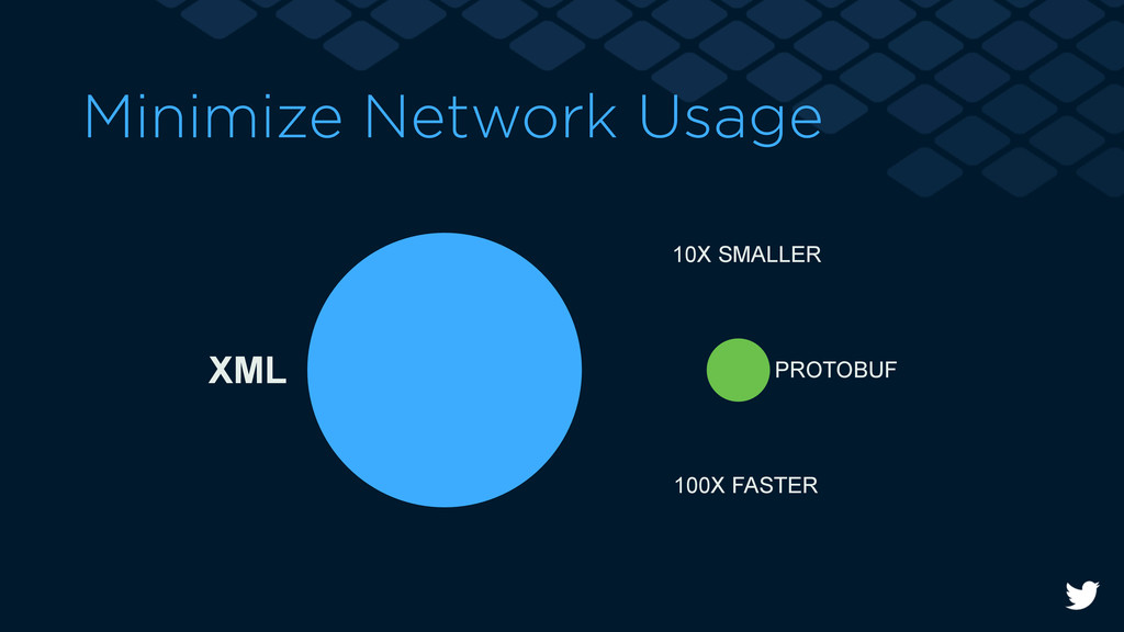 Minimize Network Usage 10X SMALLER 100X FASTER ...