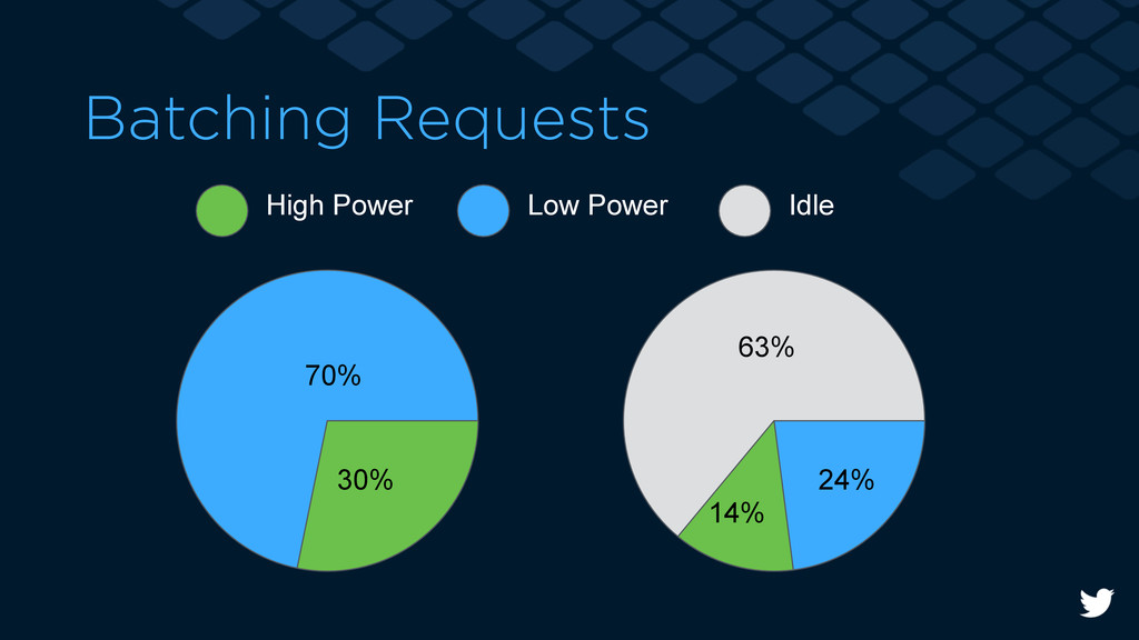 Batching Requests High Power Low Power Idle 24%...