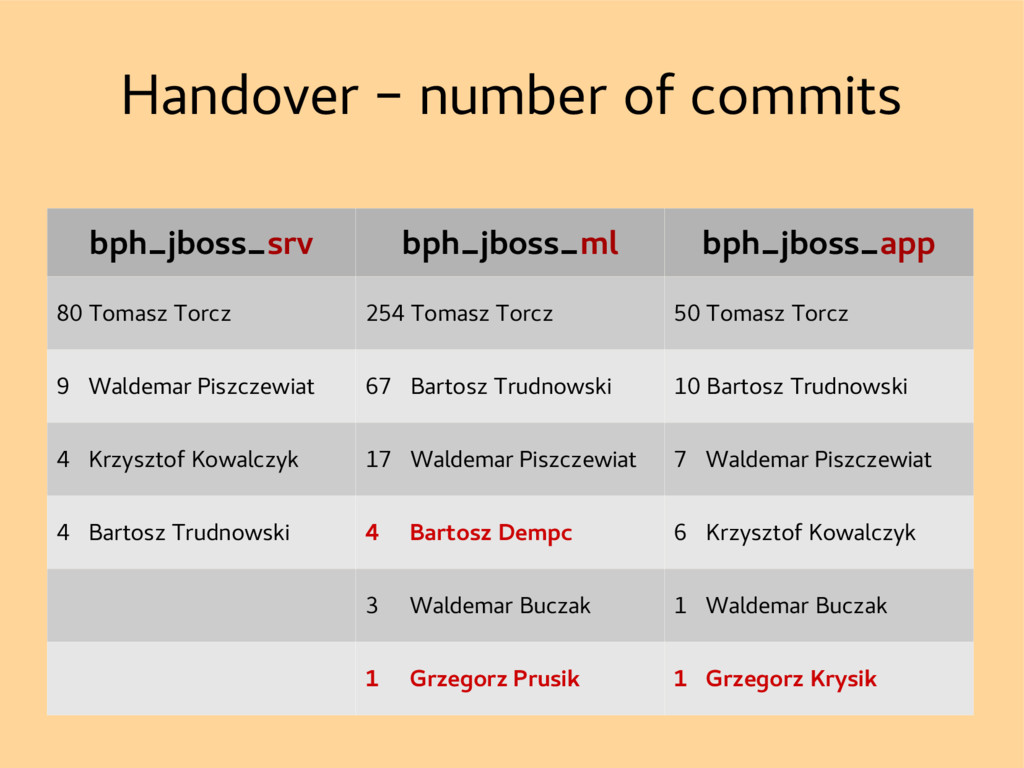 Handover – number of commits bph_jboss_srv bph_...