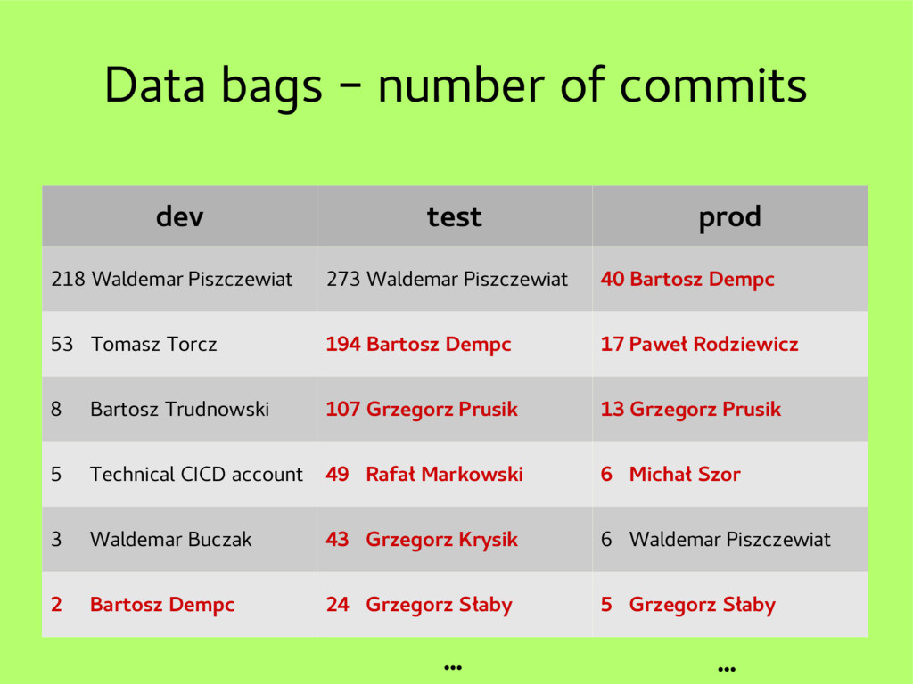 Data bags – number of commits dev test prod 218...
