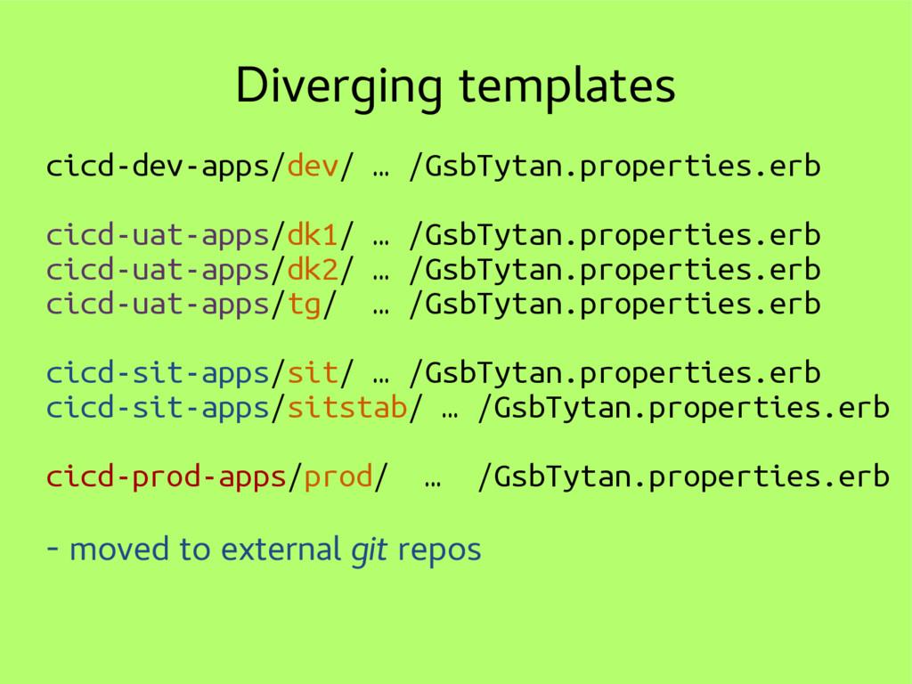 Diverging templates cicd-dev-apps/dev/ … /GsbTy...