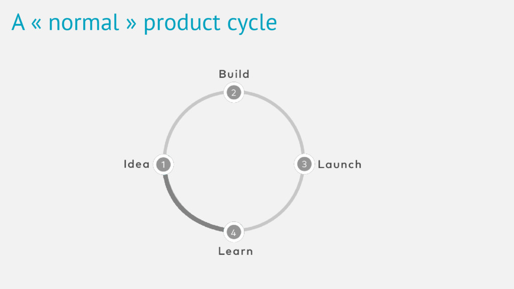 A « normal » product cycle