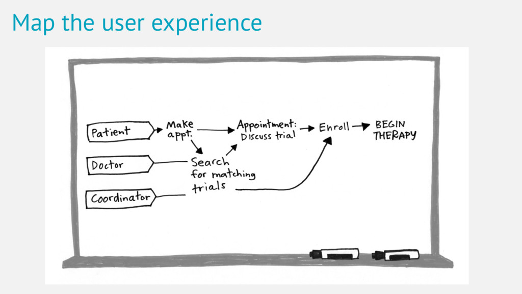 Map the user experience