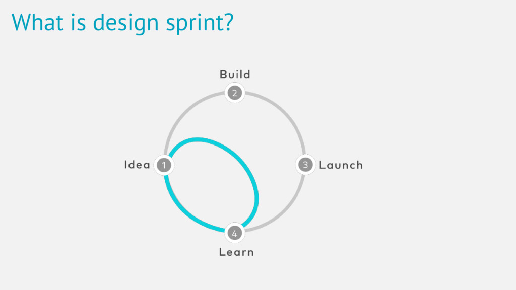 What is design sprint?