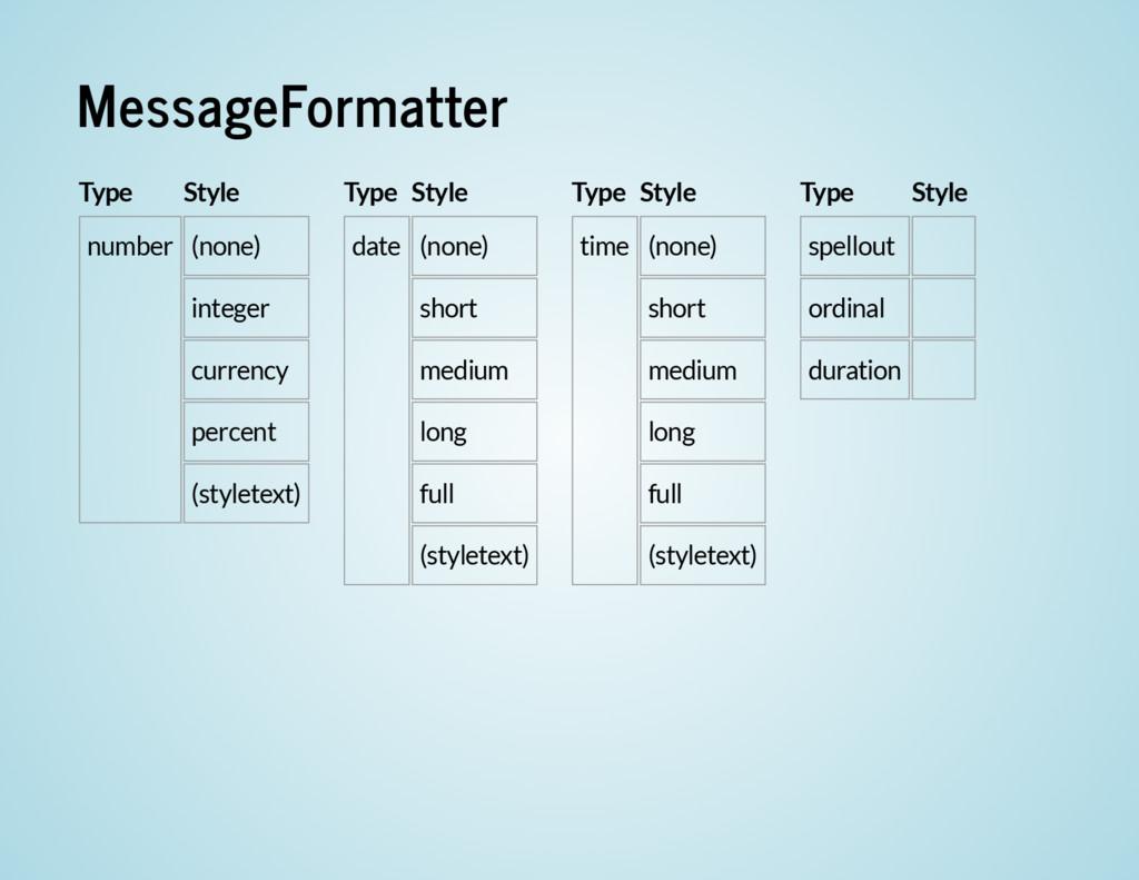 MessageFormatter Type Style number (none) integ...