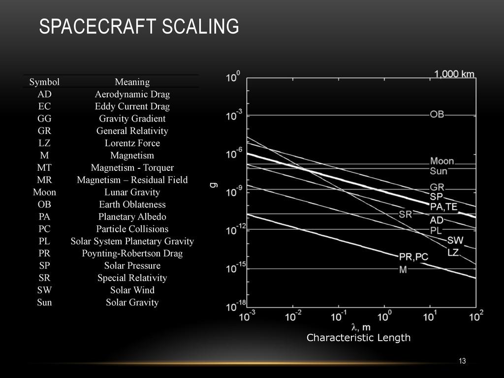 SPACECRAFT SCALING 13 Symbol Meaning AD Aerodyn...