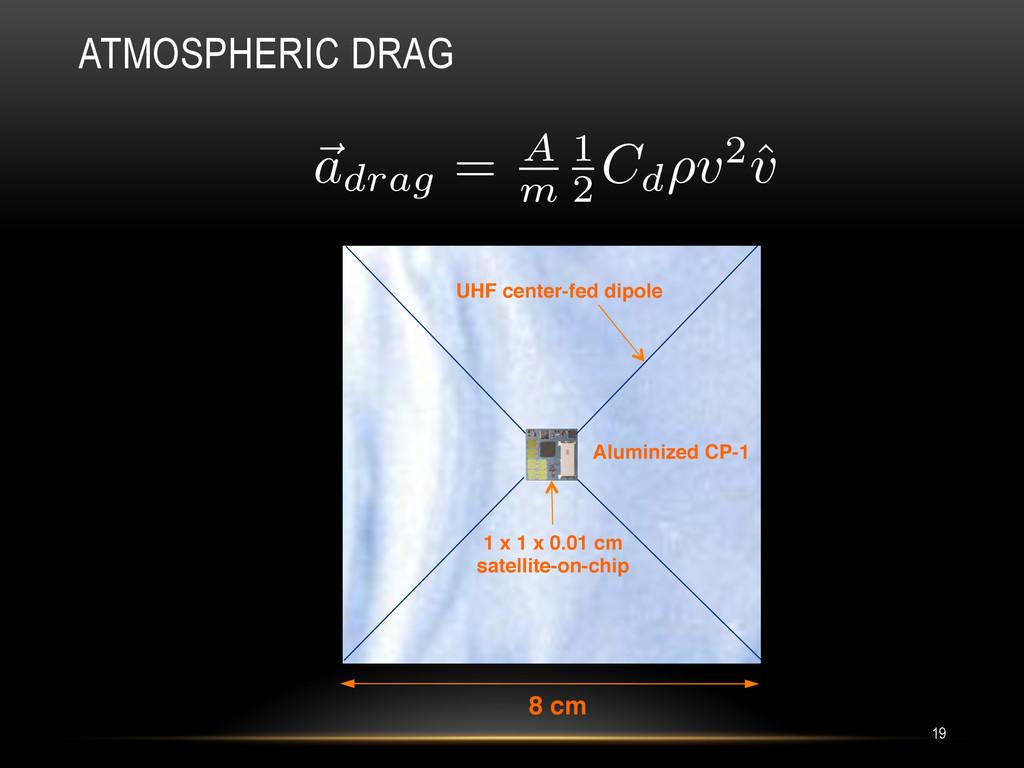 ATMOSPHERIC DRAG 19 8 cm! Aluminized CP-1! UHF ...