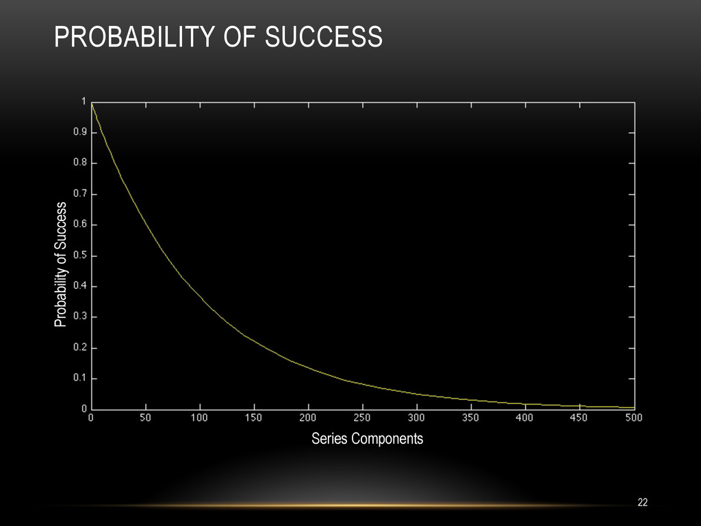 PROBABILITY OF SUCCESS Series Components Probab...