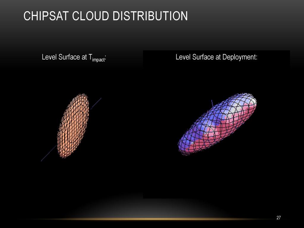 CHIPSAT CLOUD DISTRIBUTION 27 Level Surface at ...