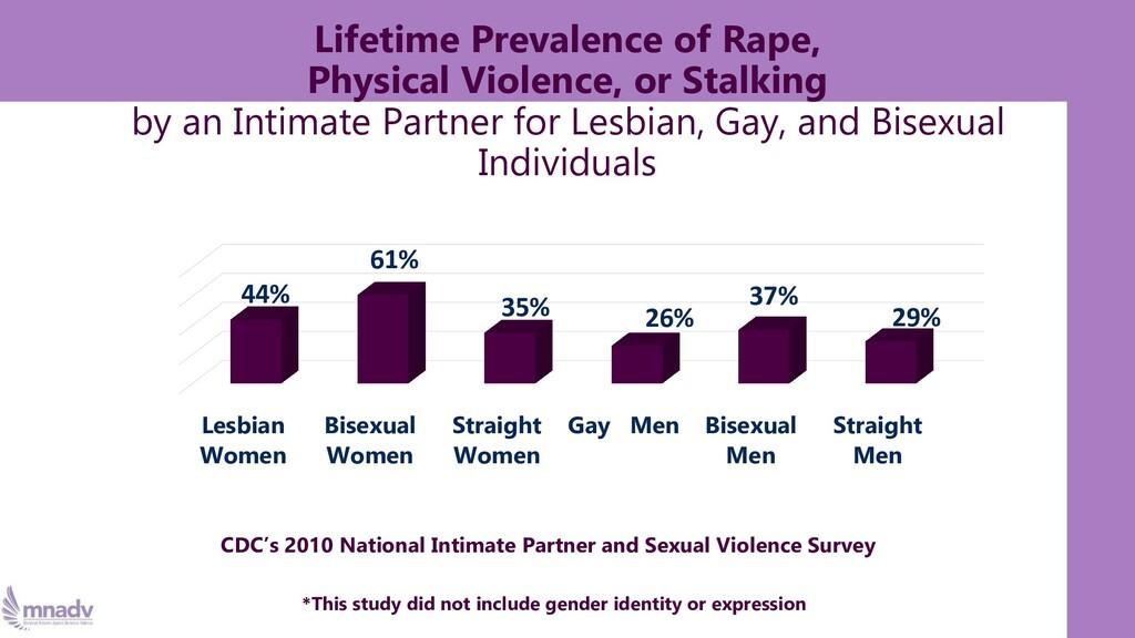 Lesbian Women Bisexual Women Straight Women Gay...